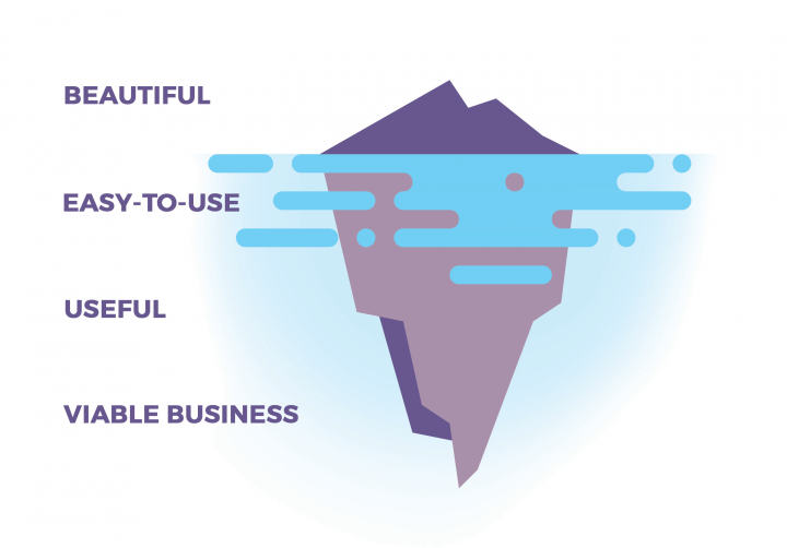 The iceberg of UX design: beautiful, easy-to-use, useful and viable business