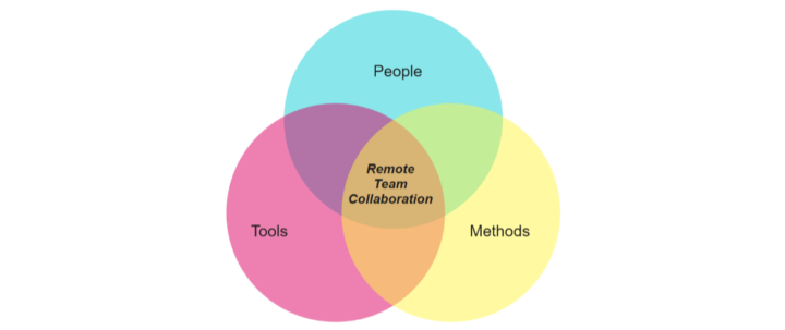 remote work team collaboration