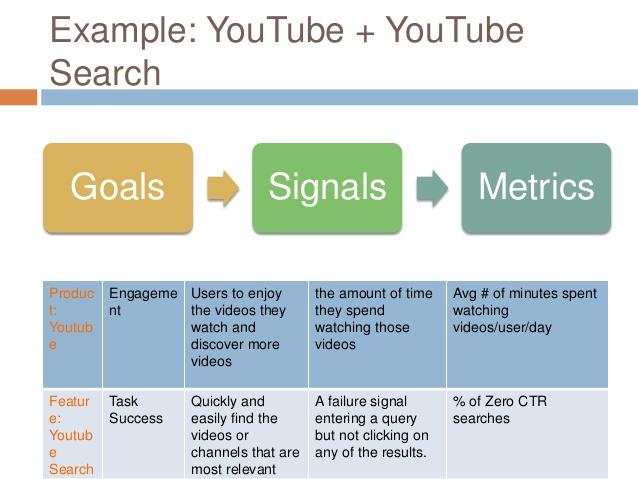 google-heart-ux-metrics-framework-example