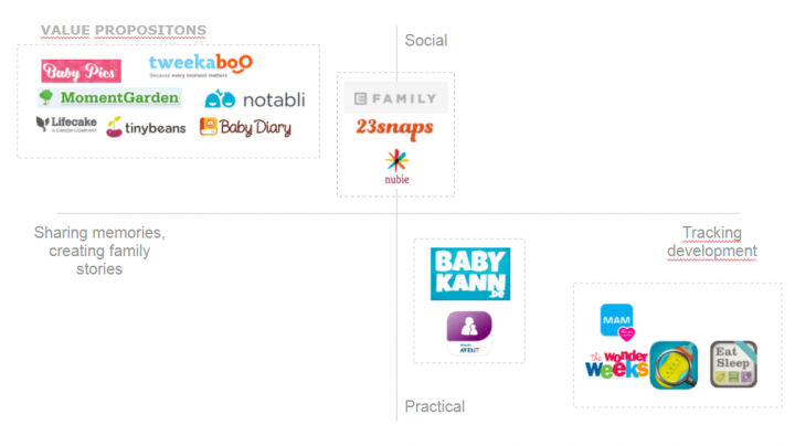 Competitor analysis: grouping competitors based on value propositions