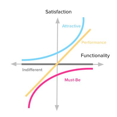 feature prioritization