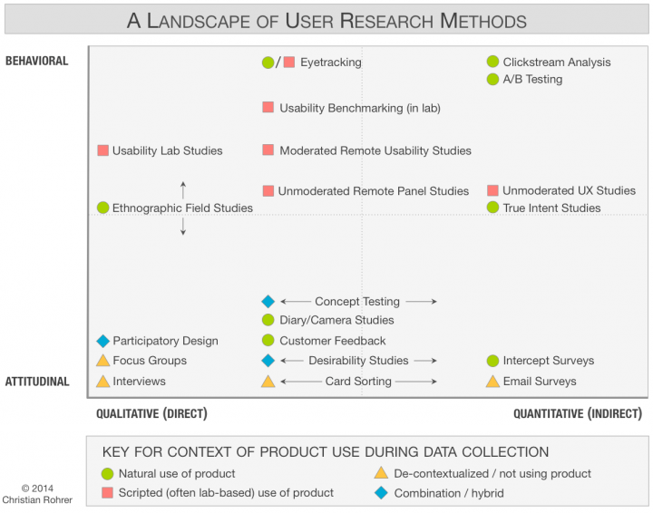 user-research-methods