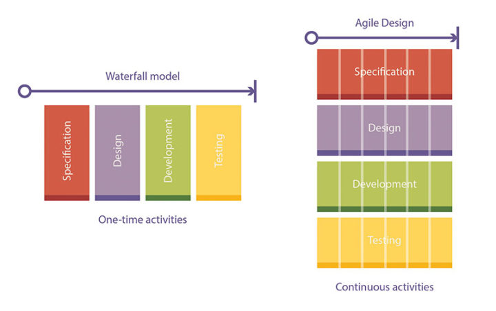 waterfall and agile design process