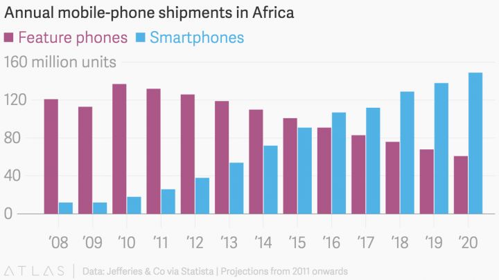 Growing Smartphone Market in Africa. An opportunity for the rise of chatbots.