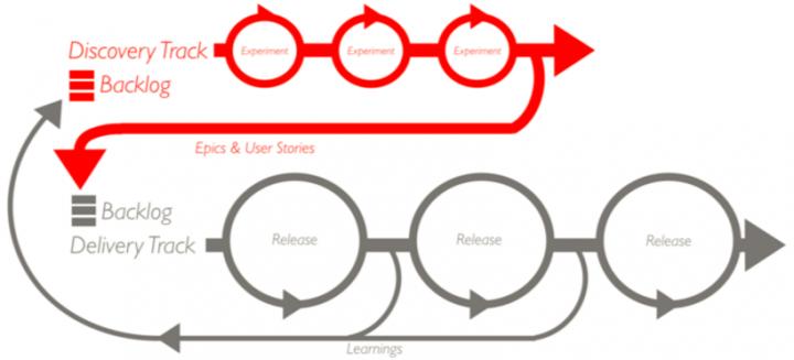 UX roadmap: Dual track agile roadmap