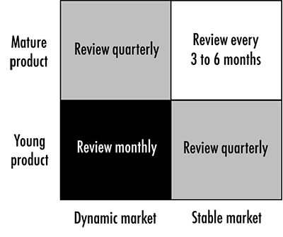 How often do you have to review your product roadmap.