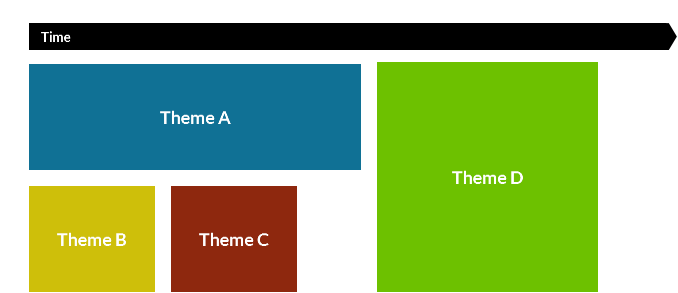 A UX and product roadmap with themes.