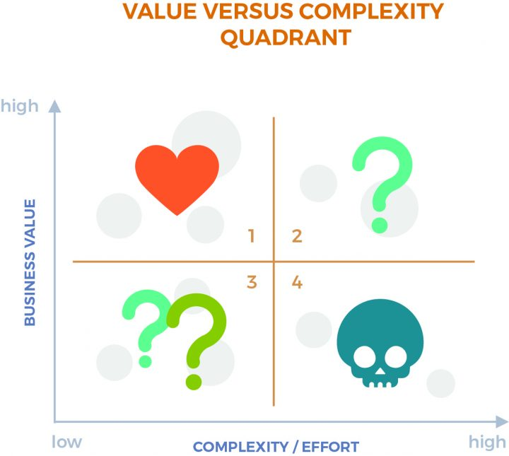 UX strategy: value versus complexity matrix