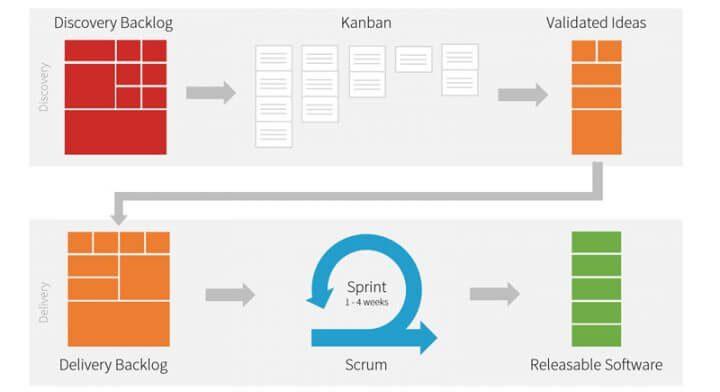 Ux Roadmap How To Plan Your Product Design Activities