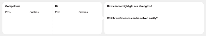 The competitors part of the UX Strategy Canvas.