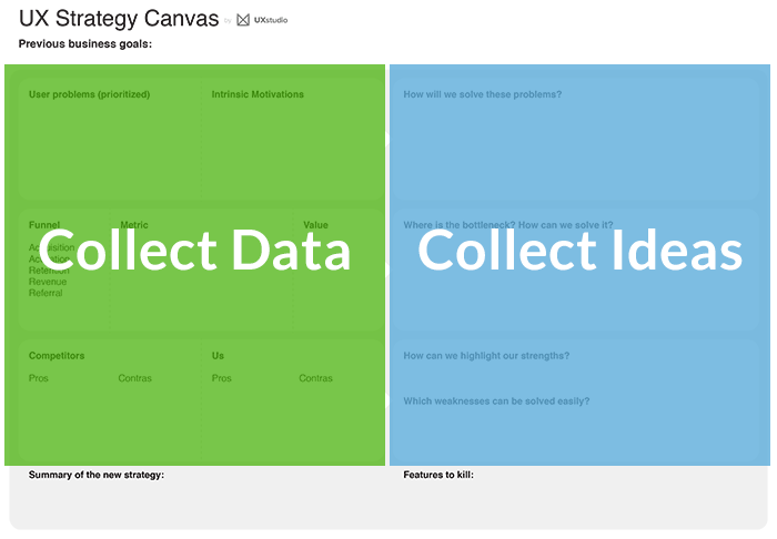 Two sides of the UX Strategy Canvas: the data collection and the ideation.