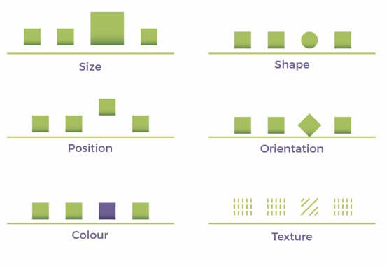 shape and size for screen visual hierarchy