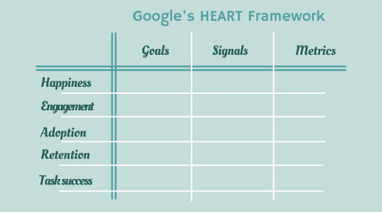 Measure user experience: HEART framework