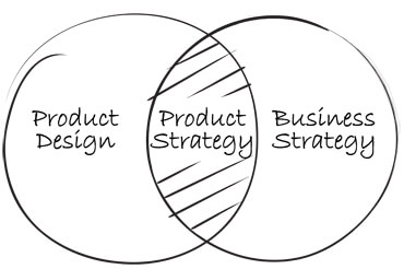 Product strategy diagram.