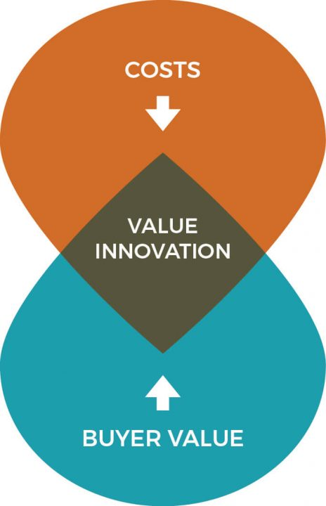 The goal of competitor analysis is to create a product with huge value innovation