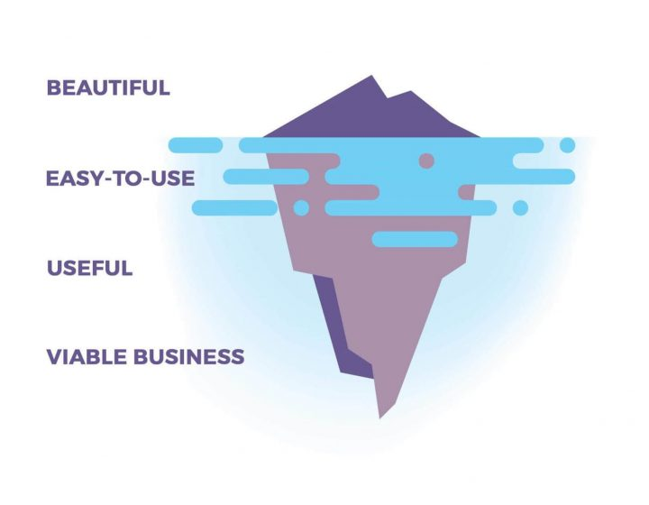 Product Design Process: Iceberg