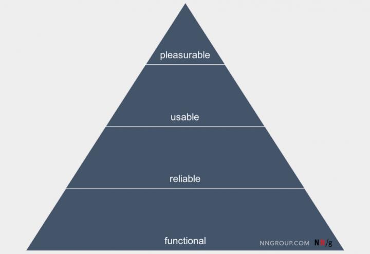 prioritization techniques - nngroup pyramid