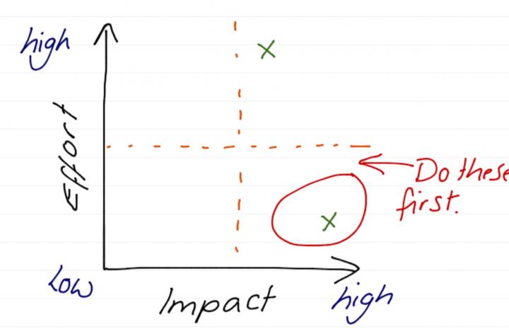 prioritization techniques - diagram