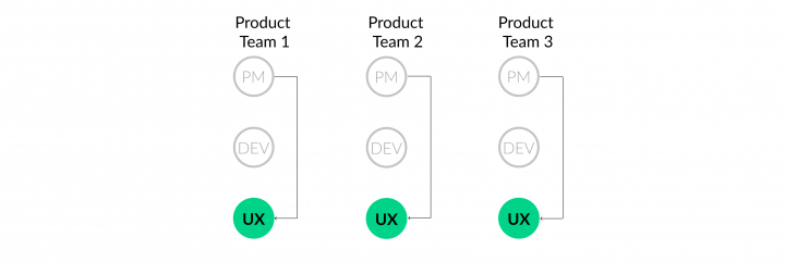 UX Team Structure_Cross-Functional Teams