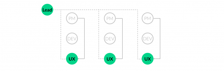 UX Team Structure_UX Lead In Cross-Functional Team