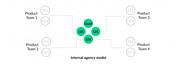 UX Team Structure_Internal Agency