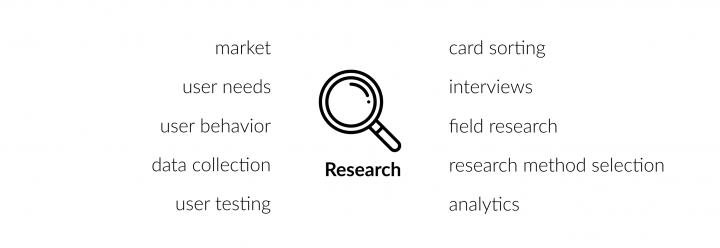 UX research: market research, user needs, user behaviour, data collection, user testing, card sorting, interviews, field research, research and method selection, analytics
