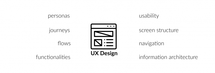 UX Team Structure_UX Design: personas, journeys, flows, functionalities, usability, screen structure, information architecture.