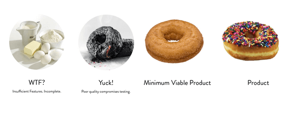 Product Release Lovability - MLP
