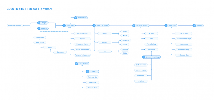 UX case study Information architecture