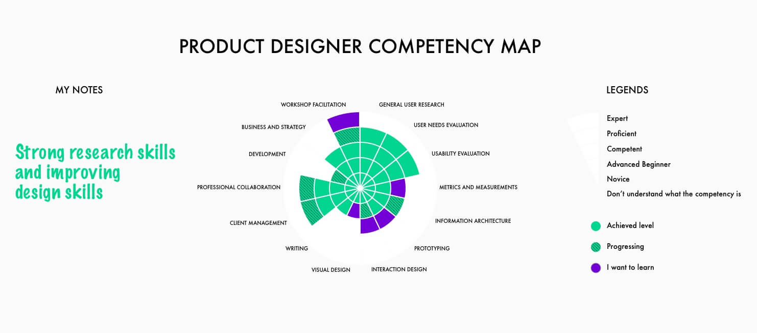 Competency Management In 5 Steps Map Your Team S Skills Visually