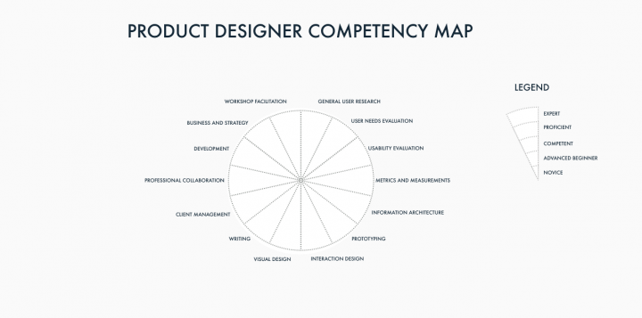 Competency Management_UX Competency Map Scale