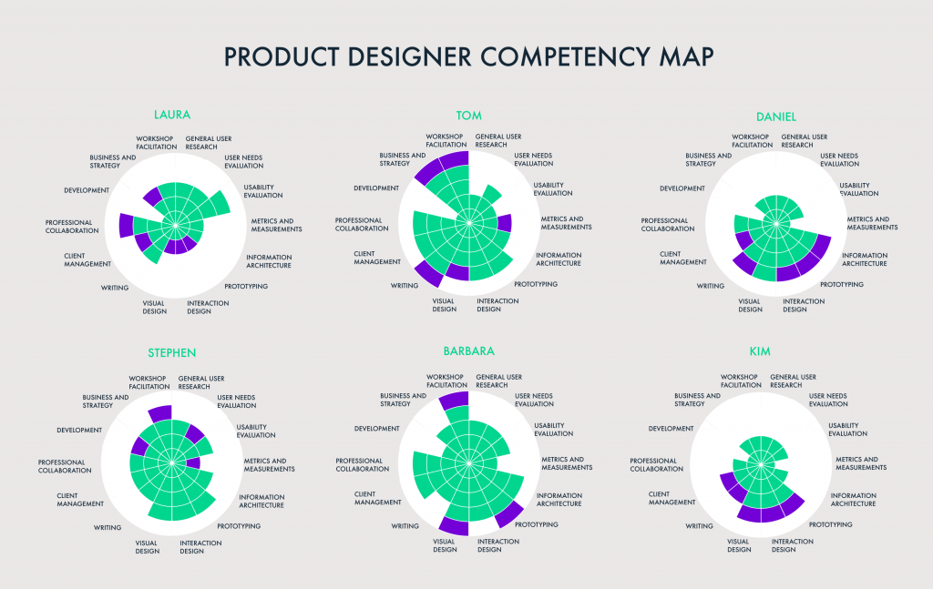 Competency Management_UX competency Maps