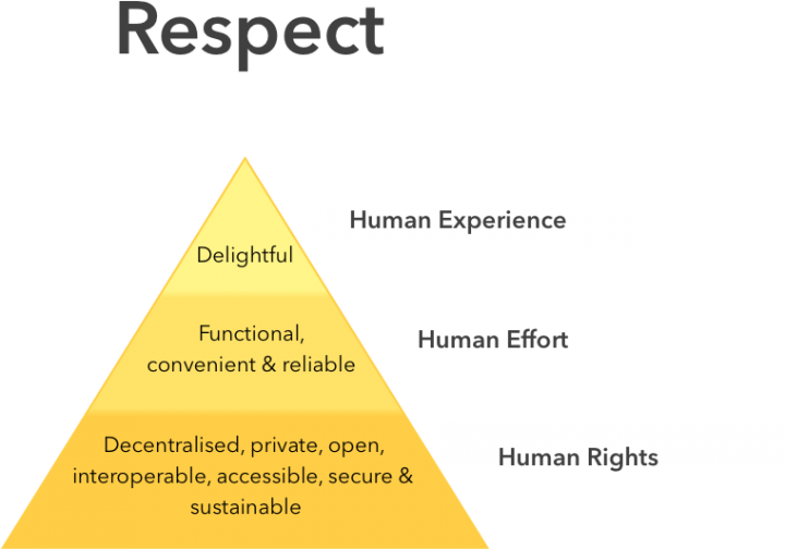 Ethical Design Pyramid