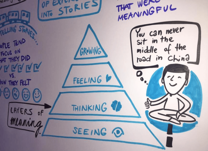 How to hold better meetings with the help of graphic facilitation i first heard about graphic facilitation at a ux conference where the speakers made amazing drawings during their talks i found it pretty cool but took it maxwellsz