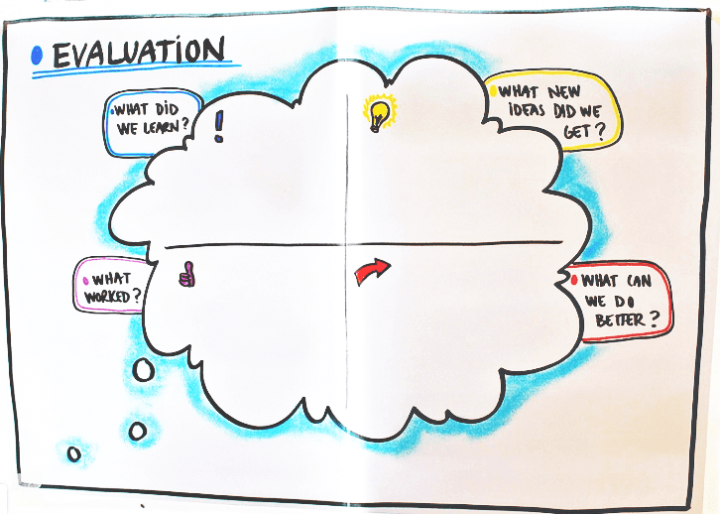 How To Hold Better Meetings With The Help Of Graphic Facilitation