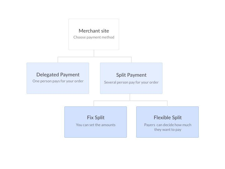 Split Expenses With Payment Plugin - UX Case Study - Flow