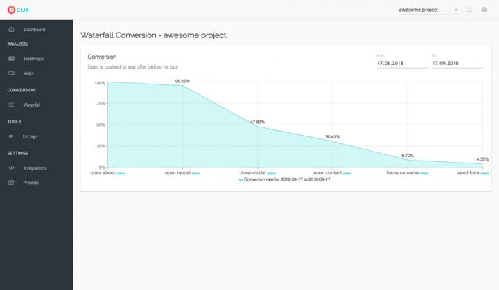 Screenshot of user behavior analytics tool CUX.io