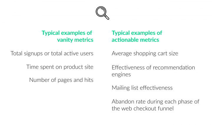 Web Checkout Vanity Metrics vs Actionable Metrics