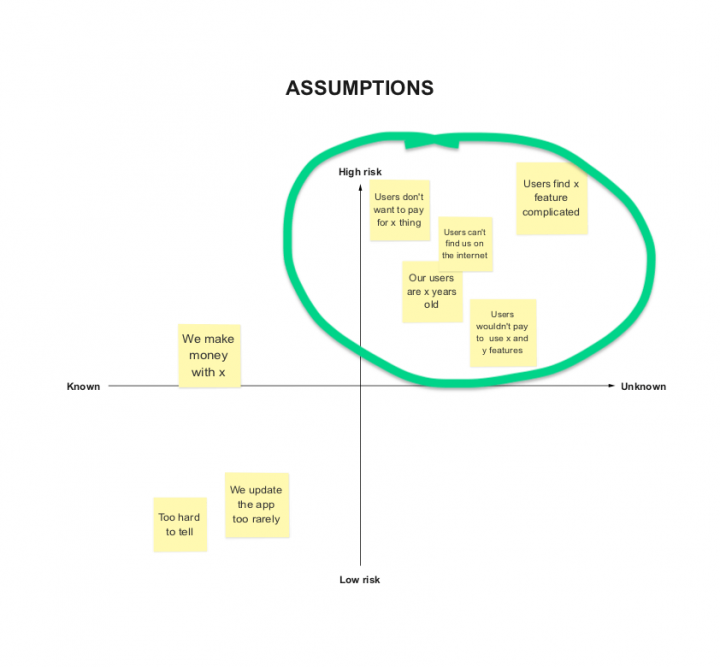 UX process project kick off Assumptions Matrix