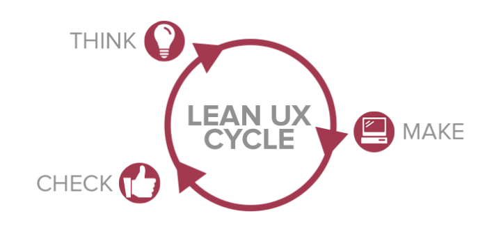 Usability Testing: this is the Lean UX Cycle