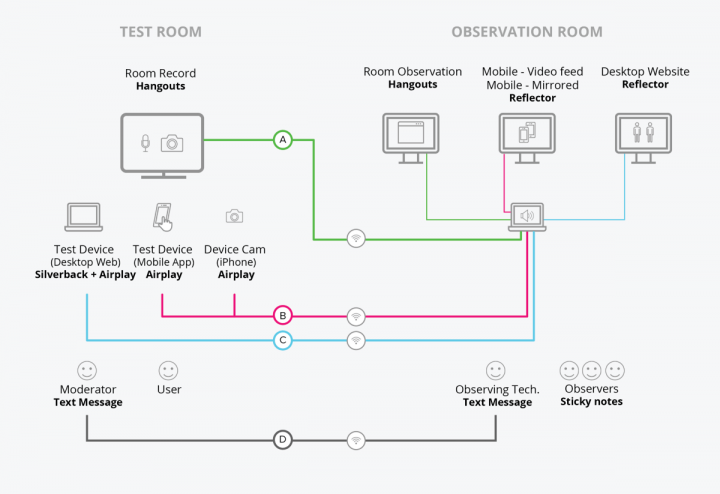 Usability Testing Observation Room illustration