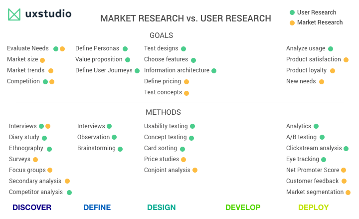 Market research vs user research: table with differences