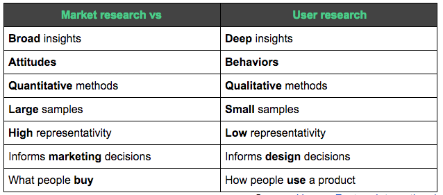 Market research vs user research: differences in techniques