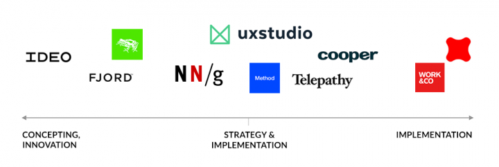 Top UX Agencies: Concepting vs implementation chart
