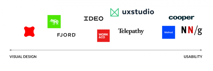 Top UX Agencies: Design vs usability chart