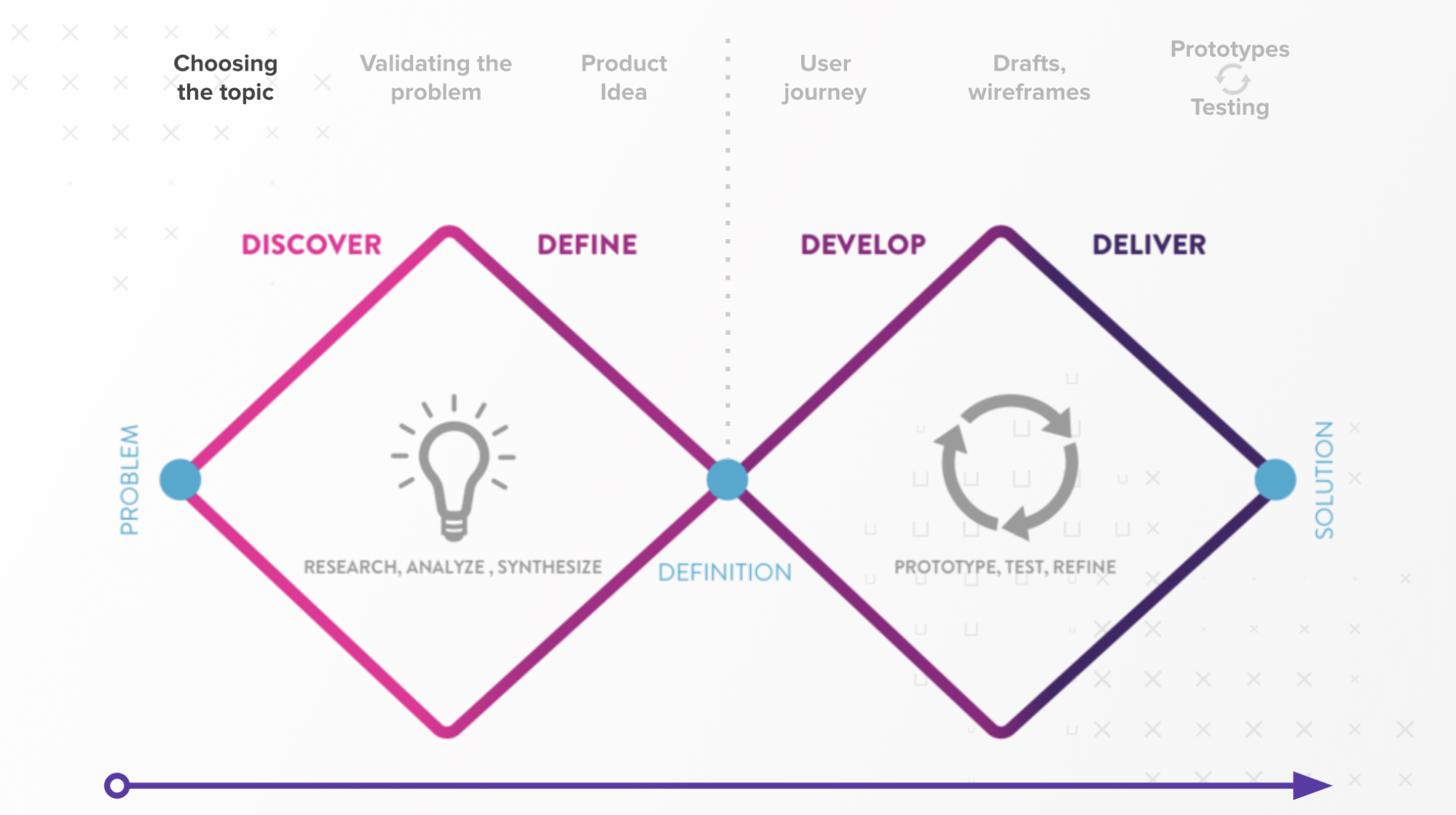 the double diamond product design process