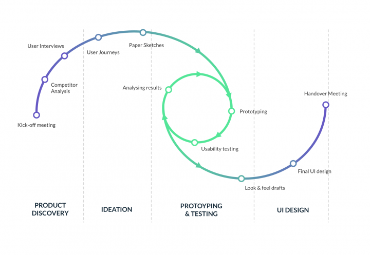 UX versus Web Design Agency process