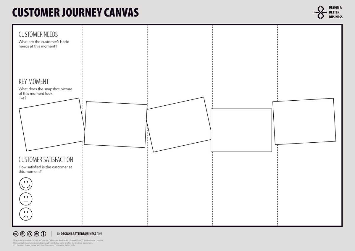 The Customer Journey Canvas by Design a Better Business