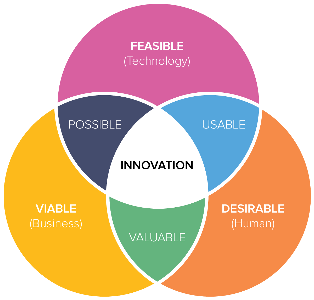 The Venn diagram suggests that three elements must come together to create successful innovation design.