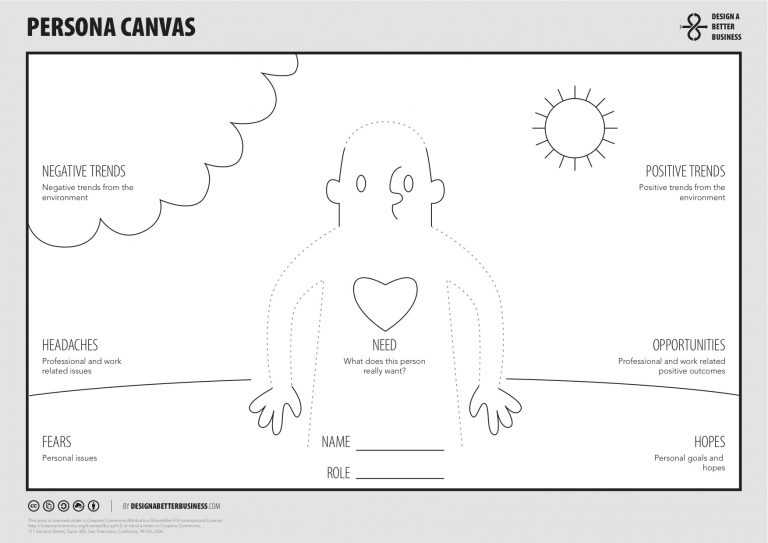 The Persona Canvas by Design a Better Business